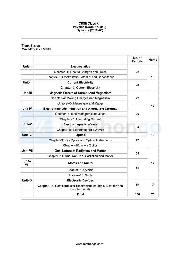 CBSE Syllabus for Class 12 Physics